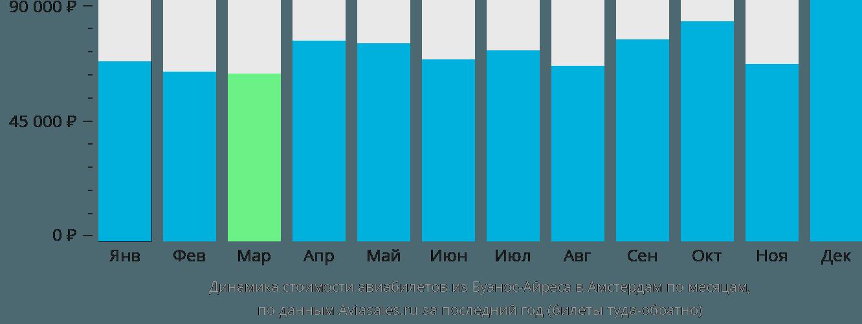 Динамика стоимости авиабилетов из Буэнос-Айреса в Амстердам по месяцам