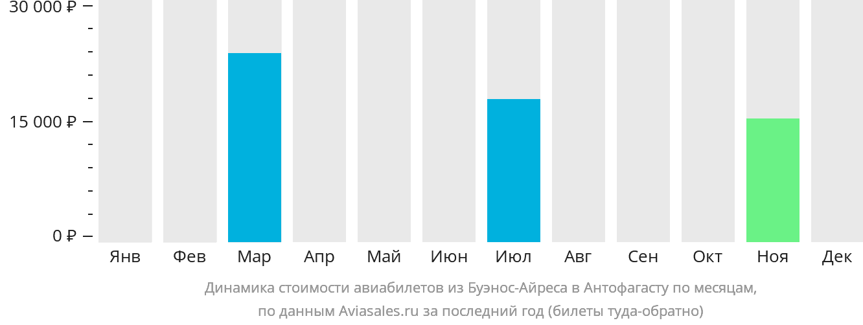 Динамика стоимости авиабилетов из Буэнос-Айреса в Антофагасту по месяцам