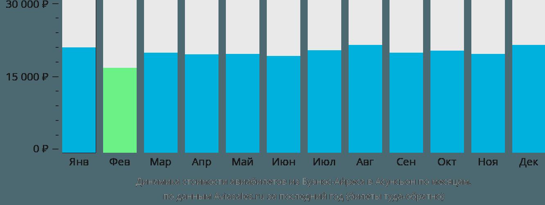 Динамика стоимости авиабилетов из Буэнос-Айреса в Асунсьон по месяцам