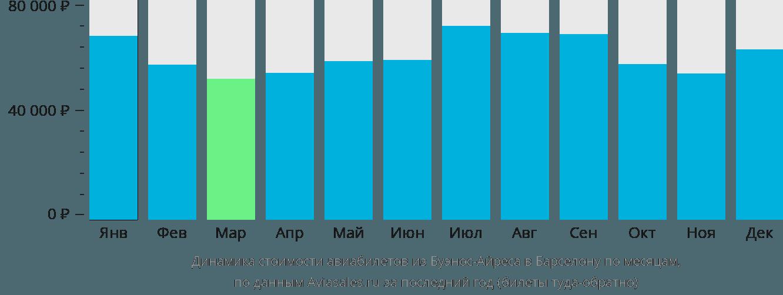 Динамика стоимости авиабилетов из Буэнос-Айреса в Барселону по месяцам