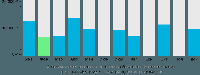 Динамика стоимости авиабилетов из Буэнос-Айреса в Баия-Бланку по месяцам
