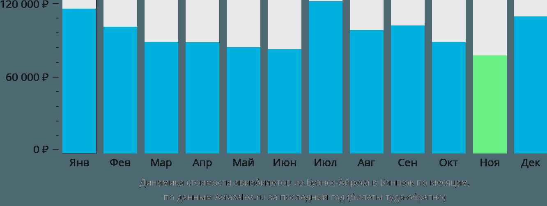 Динамика стоимости авиабилетов из Буэнос-Айреса в Бангкок по месяцам