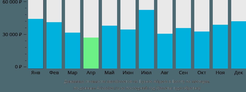 Динамика стоимости авиабилетов из Буэнос-Айреса в Боготу по месяцам