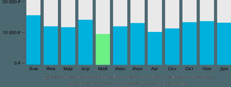 Динамика стоимости авиабилетов из Буэнос-Айреса в Сан-Карлос-де-Барилоче по месяцам