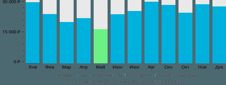 Динамика стоимости авиабилетов из Буэнос-Айреса в Бразилию по месяцам