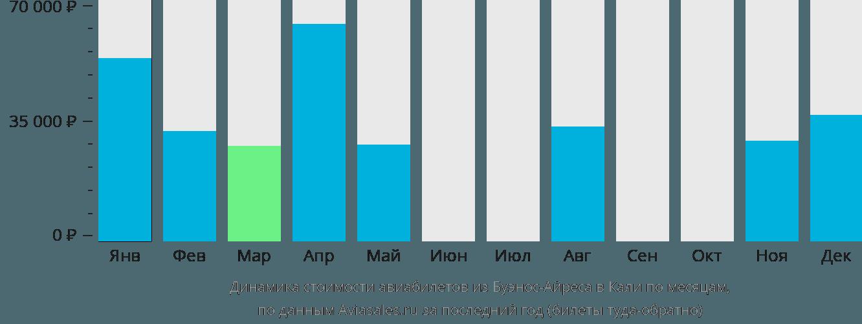 Динамика стоимости авиабилетов из Буэнос-Айреса в Кали по месяцам