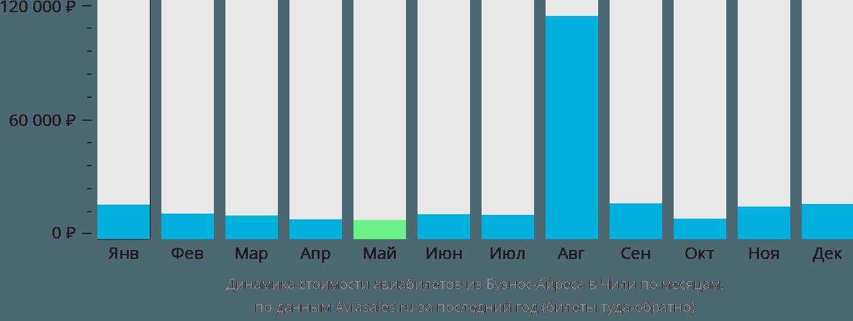 Динамика стоимости авиабилетов из Буэнос-Айреса в Чили по месяцам