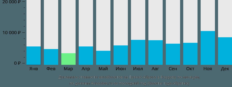 Динамика стоимости авиабилетов из Буэнос-Айреса в Кордову по месяцам