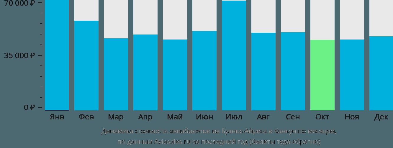 Динамика стоимости авиабилетов из Буэнос-Айреса в Канкун по месяцам