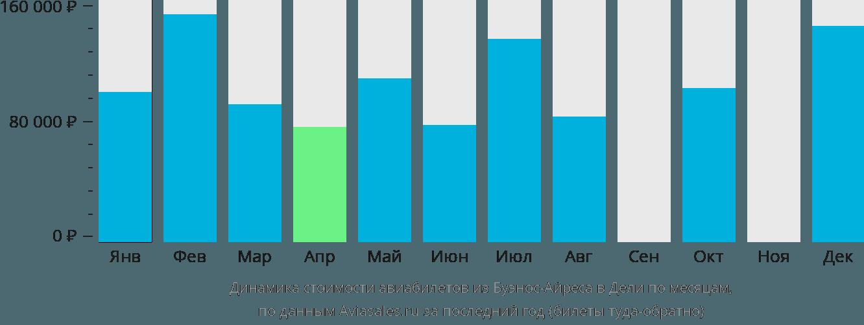 Динамика стоимости авиабилетов из Буэнос-Айреса в Дели по месяцам