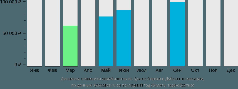 Динамика стоимости авиабилетов из Буэнос-Айреса в Дублин по месяцам