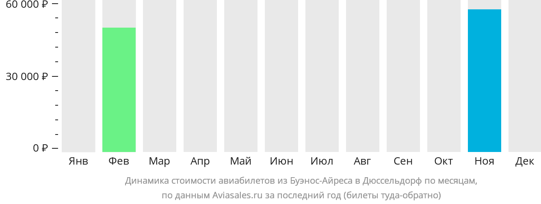 Динамика стоимости авиабилетов из Буэнос-Айреса в Дюссельдорф по месяцам