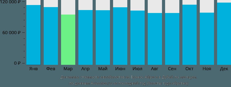 Динамика стоимости авиабилетов из Буэнос-Айреса в Дубай по месяцам