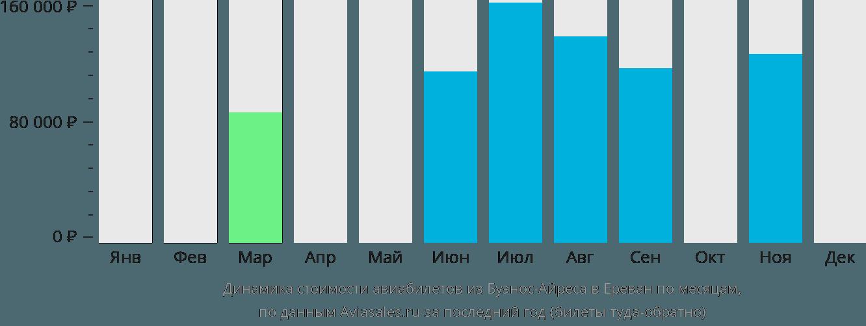 Динамика стоимости авиабилетов из Буэнос-Айреса в Ереван по месяцам