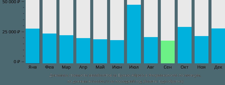 Динамика стоимости авиабилетов из Буэнос-Айреса в Флорианополис по месяцам