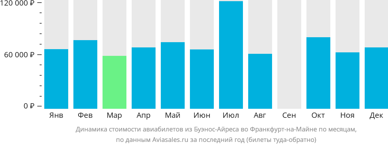 Динамика стоимости авиабилетов из Буэнос-Айреса во Франкфурт-на-Майне по месяцам