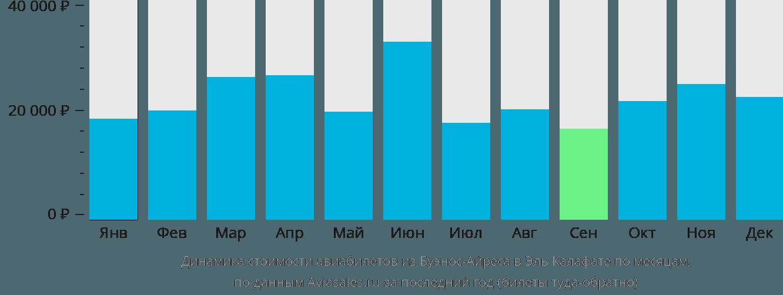Динамика стоимости авиабилетов из Буэнос-Айреса в Эль Калафате по месяцам