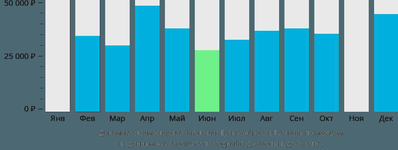 Динамика стоимости авиабилетов из Буэнос-Айреса в Гуаякиль по месяцам