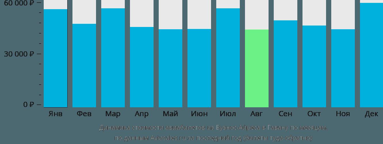 Динамика стоимости авиабилетов из Буэнос-Айреса в Гавану по месяцам