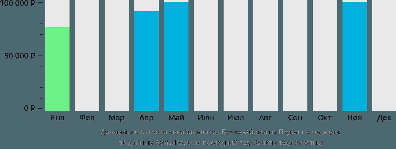 Динамика стоимости авиабилетов из Буэнос-Айреса на Пхукет по месяцам