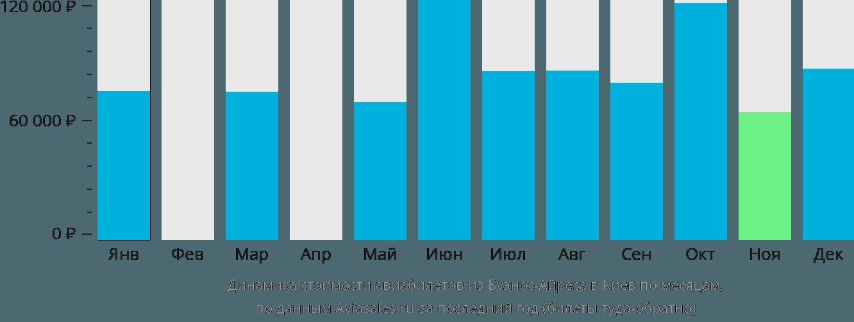 Динамика стоимости авиабилетов из Буэнос-Айреса в Киев по месяцам