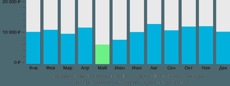 Динамика стоимости авиабилетов из Буэнос-Айреса в Пуэрто-Игуасу по месяцам