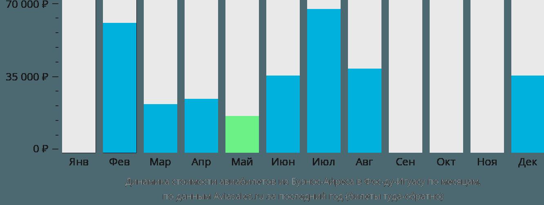 Динамика стоимости авиабилетов из Буэнос-Айреса в Фос-ду-Игуасу по месяцам