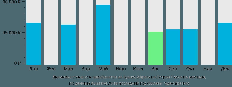Динамика стоимости авиабилетов из Буэнос-Айреса на Остров Пасхи по месяцам