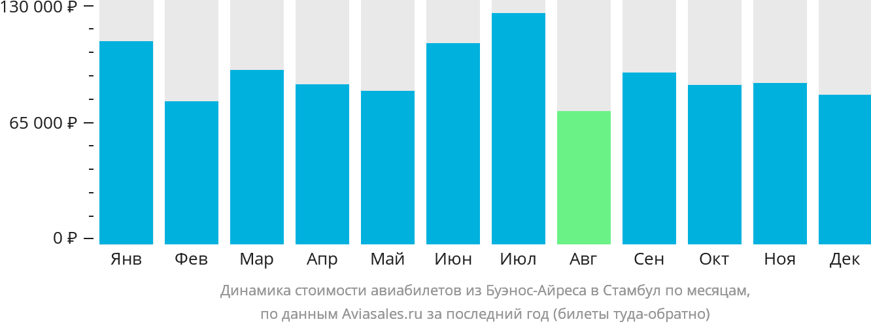 Динамика стоимости авиабилетов из Буэнос-Айреса в Стамбул по месяцам