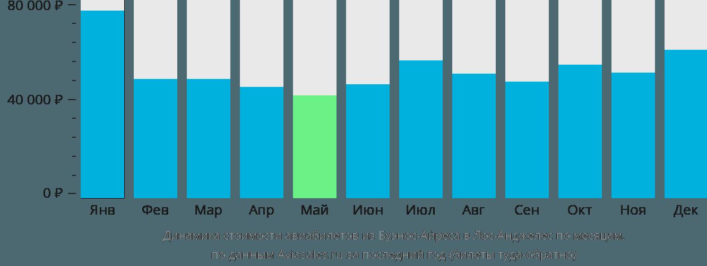 Динамика стоимости авиабилетов из Буэнос-Айреса в Лос-Анджелес по месяцам