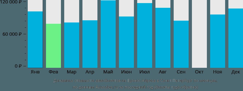 Динамика стоимости авиабилетов из Буэнос-Айреса в Санкт-Петербург по месяцам