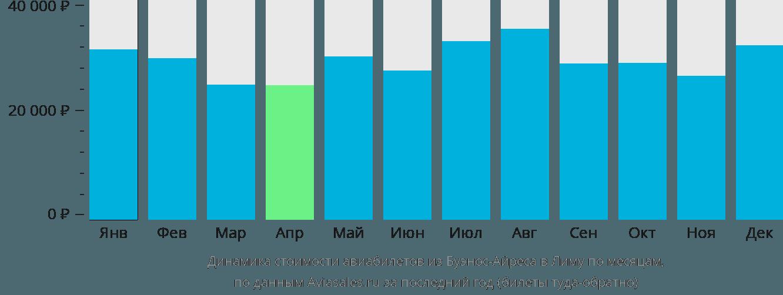 Динамика стоимости авиабилетов из Буэнос-Айреса в Лиму по месяцам