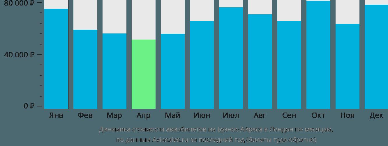 Динамика стоимости авиабилетов из Буэнос-Айреса в Лондон по месяцам