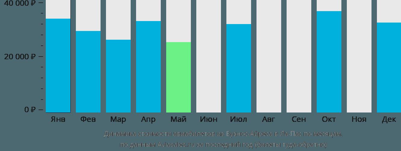 Динамика стоимости авиабилетов из Буэнос-Айреса в Ла-Пас по месяцам