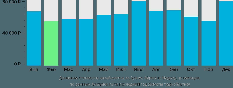 Динамика стоимости авиабилетов из Буэнос-Айреса в Мадрид по месяцам