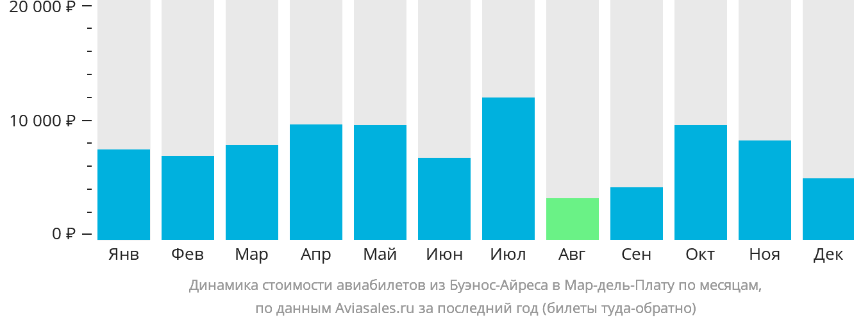 Динамика стоимости авиабилетов из Буэнос-Айреса в Мар-дель-Плату по месяцам