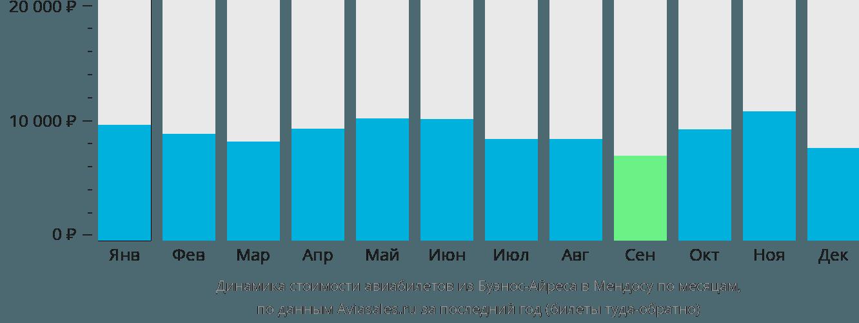 Динамика стоимости авиабилетов из Буэнос-Айреса в Мендосу по месяцам