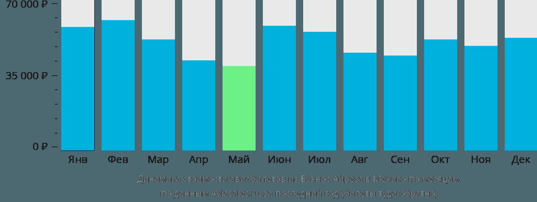Динамика стоимости авиабилетов из Буэнос-Айреса в Мехико по месяцам