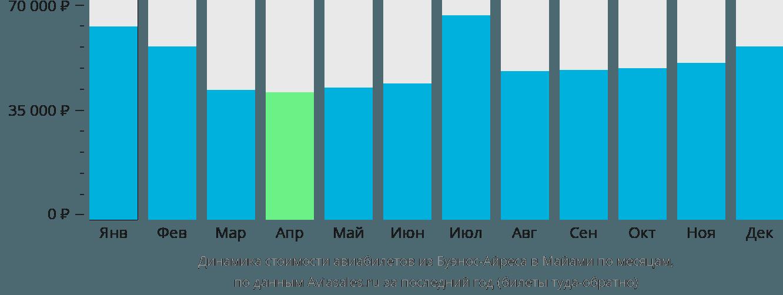 Динамика стоимости авиабилетов из Буэноса-Айреса в Майами по месяцам
