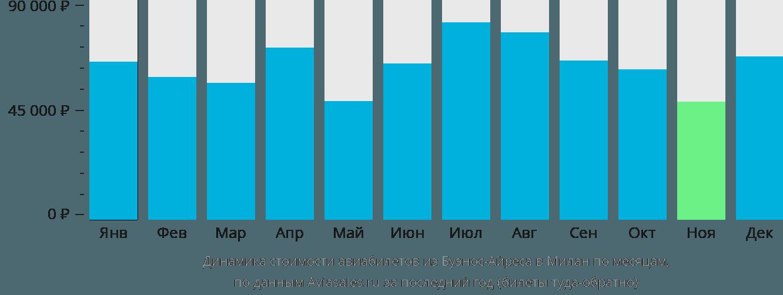Динамика стоимости авиабилетов из Буэнос-Айреса в Милан по месяцам