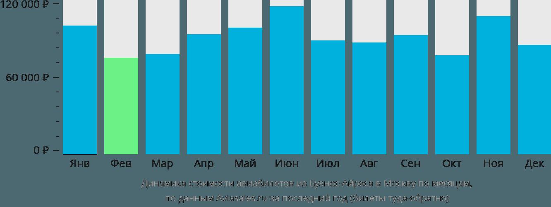 Динамика стоимости авиабилетов из Буэнос-Айреса в Москву по месяцам