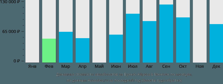 Динамика стоимости авиабилетов из Буэнос-Айреса в Мюнхен по месяцам