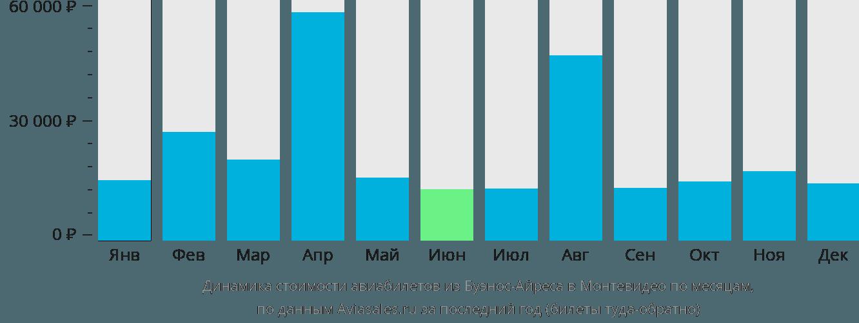 Динамика стоимости авиабилетов из Буэнос-Айреса в Монтевидео по месяцам