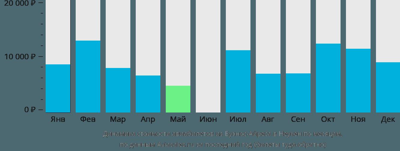 Динамика стоимости авиабилетов из Буэнос-Айреса в Неукен по месяцам