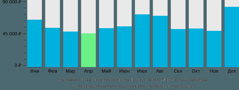 Динамика стоимости авиабилетов из Буэнос-Айреса в Нью-Йорк по месяцам