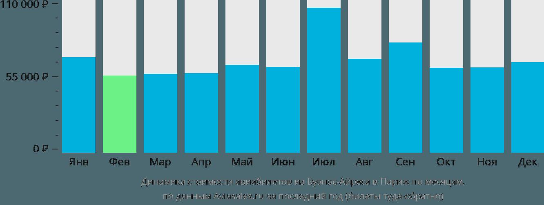 Динамика стоимости авиабилетов из Буэнос-Айреса в Париж по месяцам