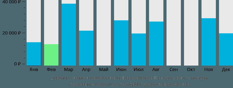 Динамика стоимости авиабилетов из Буэнос-Айреса в Пунта-дель-Эсте по месяцам