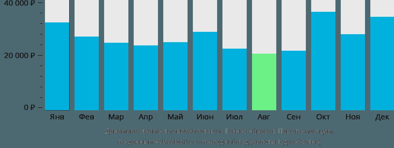 Динамика стоимости авиабилетов из Буэнос-Айреса в Перу по месяцам
