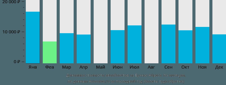 Динамика стоимости авиабилетов из Буэнос-Айреса Пуэрто Мадрин по месяцам