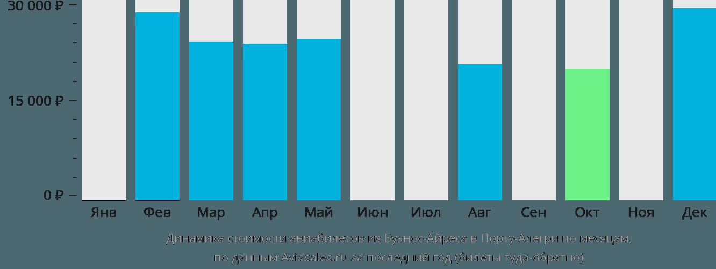 Динамика стоимости авиабилетов из Буэнос-Айреса в Порту-Алегри по месяцам